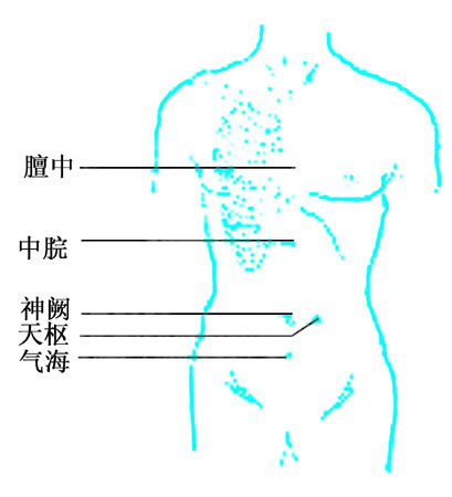 腹部刮痧减肥的穴位