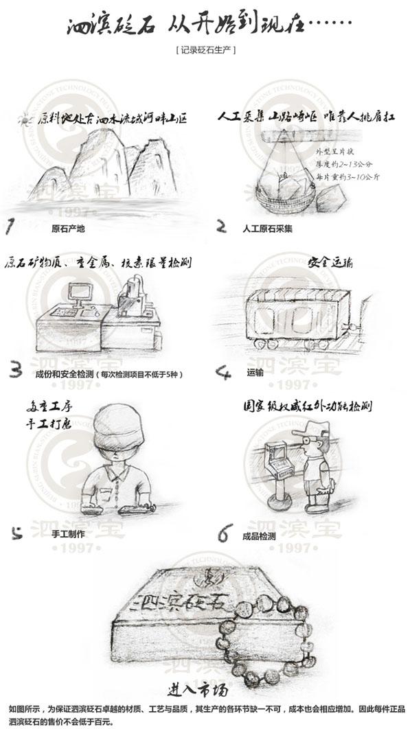 北京同仁堂砭石价格图片配文字说明