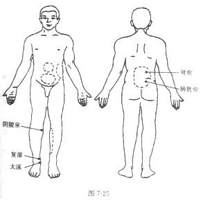 肾盂肾炎的砭石疗法